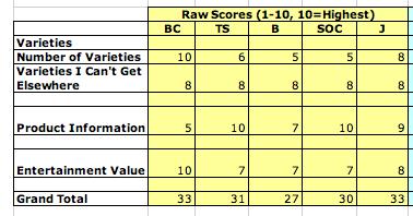 Seed Catalog Raw Score PlanterTomato.com
