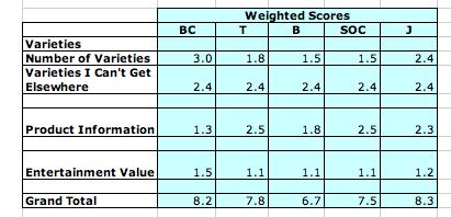 Seed Catalog Weighted Score PlanterTomato.com