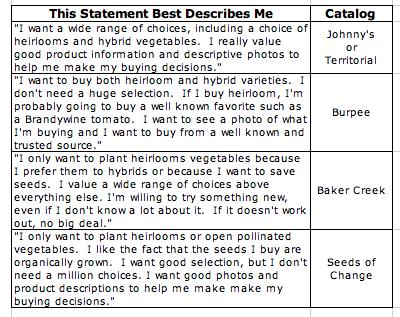 Seed Catalog Statements PlanterTomato.com