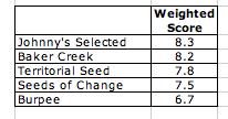 Seed Catalog Review PlanterTomato.com