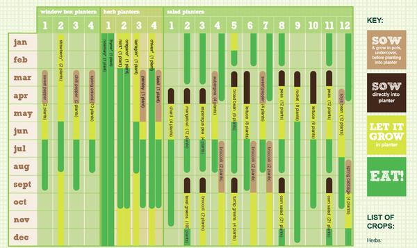 Free Vegetable Planting Calendar For Container Gardeners Plantertomato Gardening